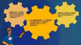 SCORE Módulo 3 - La productividad mediante una producción más limpia